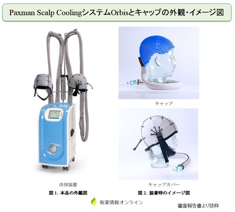 Paxman Scalp Coolingシステム/キャップの外観とイメージ図
