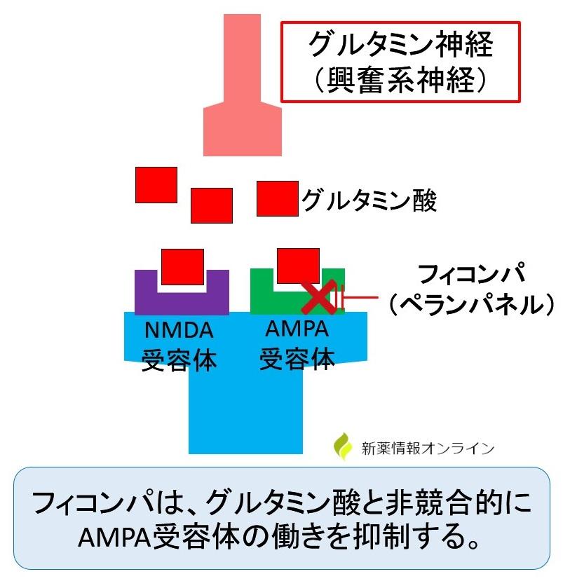 フィコンパ(ペランパネル)の作用機序