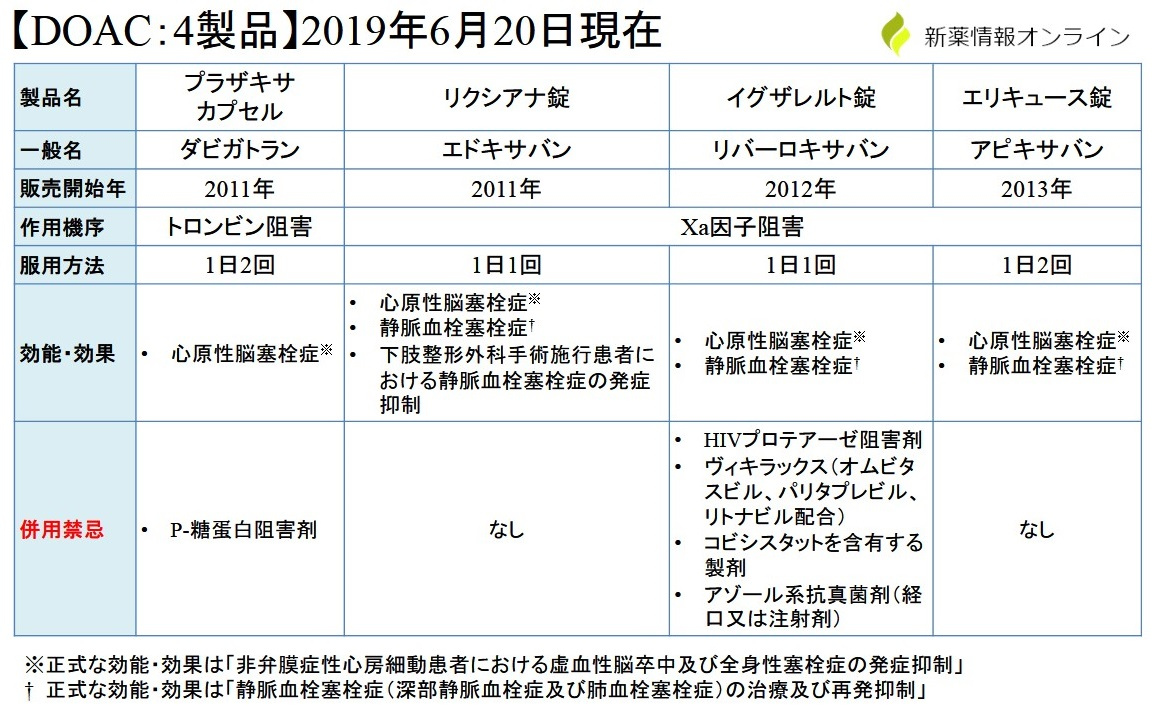 DOACの4製品の比較・一覧表:プラザキサ、リクシアナ、イグザレルト、エリキュース