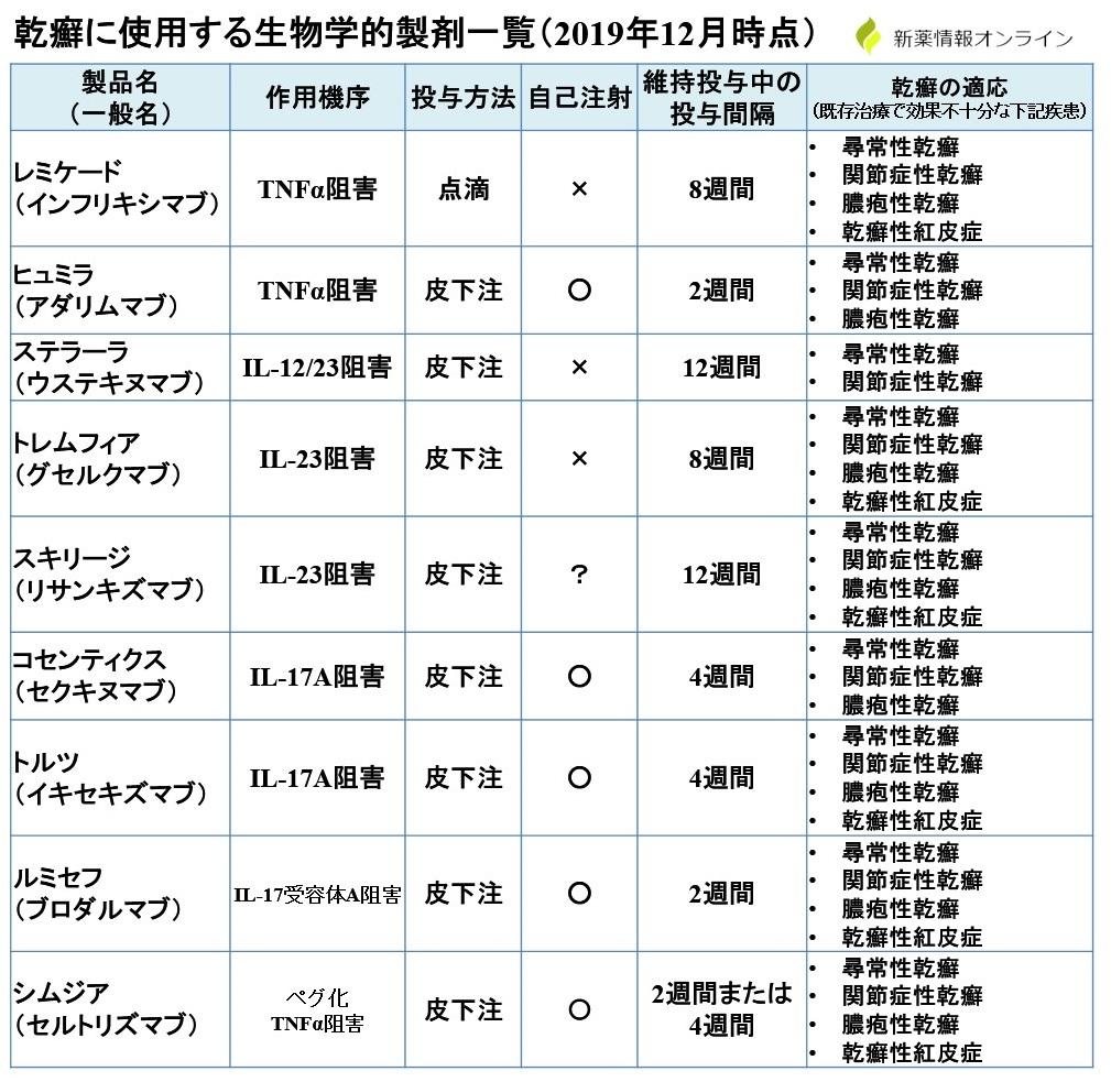 乾癬に使用する生物学的製剤(抗体薬)の一覧表:適応症や投与間隔、自己注射の違い・比較