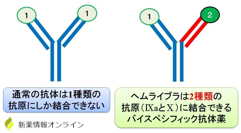 バイスペシフィック抗体(二重特異性抗体)