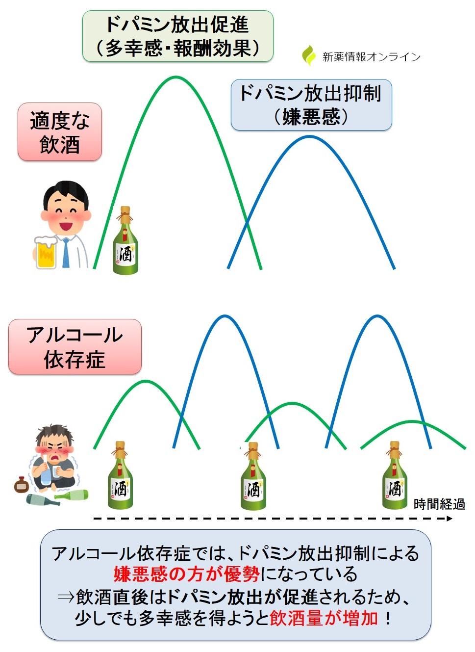アルコール依存症とドパミンの関係性