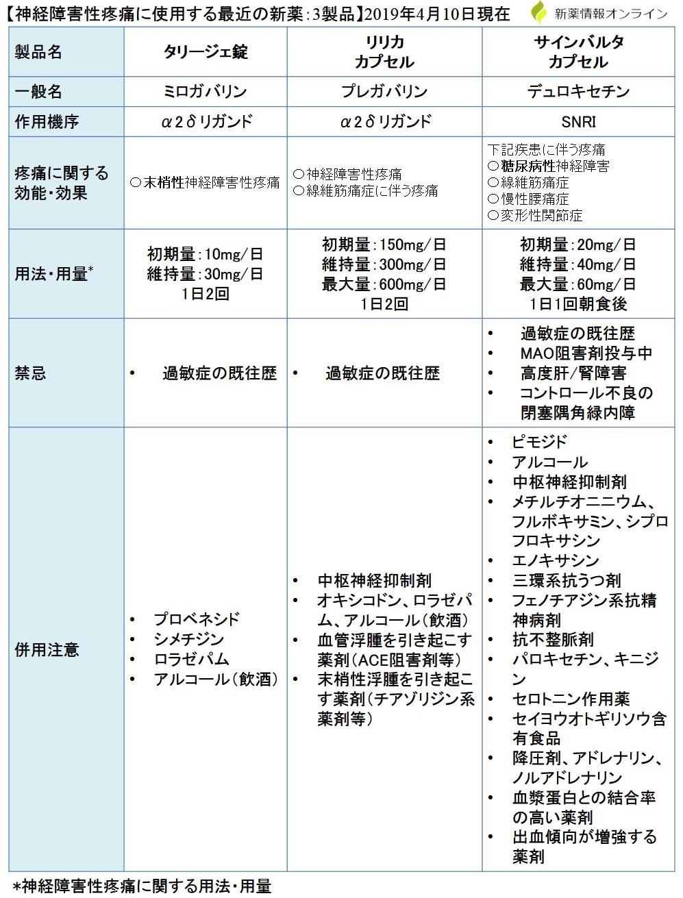 神経障害性疼痛に使用するタリージェ・リリカ・サインバルタの比較・一覧表