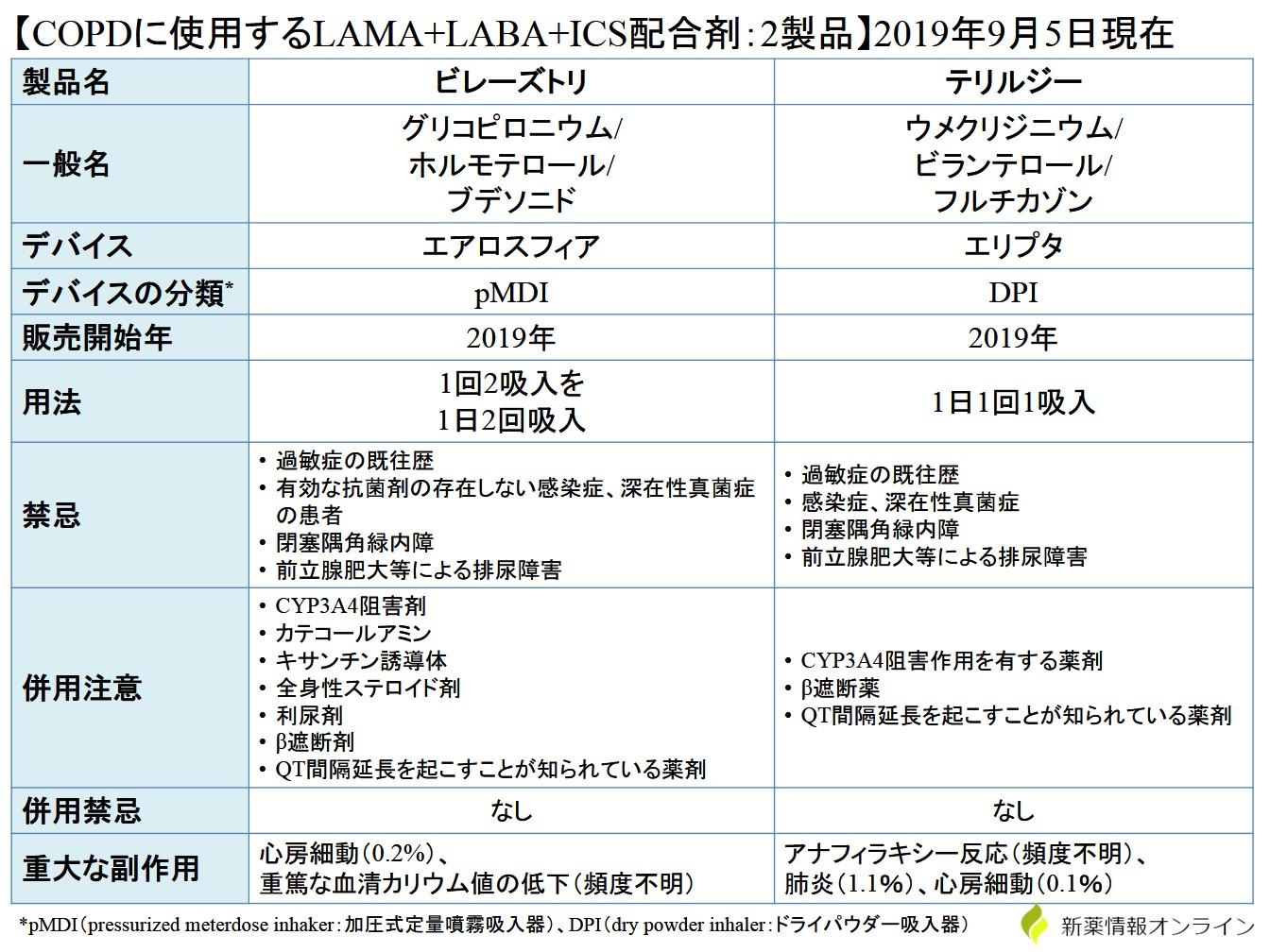 COPDに使用するLAMA+LABA+ICSの比較・一覧表:ビレーズトリとテリルジーの違い