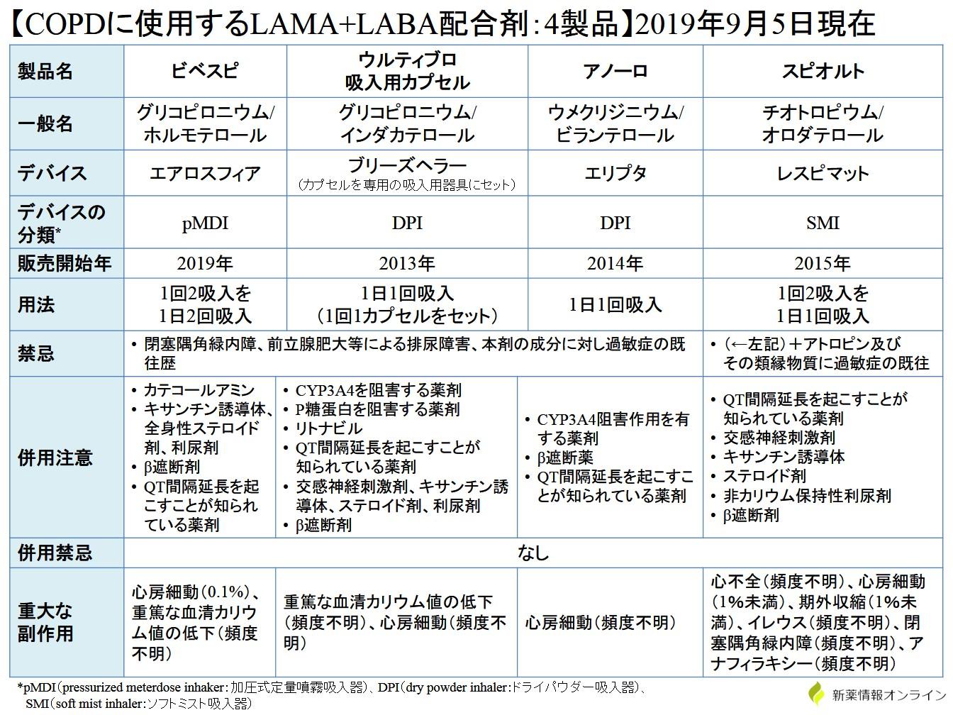 COPDに使用するLAMA+LABA配合剤の4製品比較・一覧表:ビベスピ、ウルティブロ、アノーロ、スピオルト