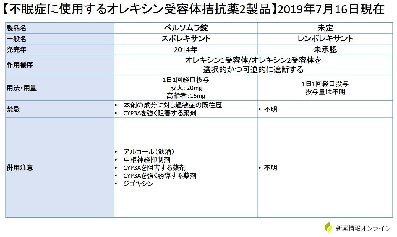 レンボレキサントとベルソムラ(スボレキサント)の違い・比較の一覧表