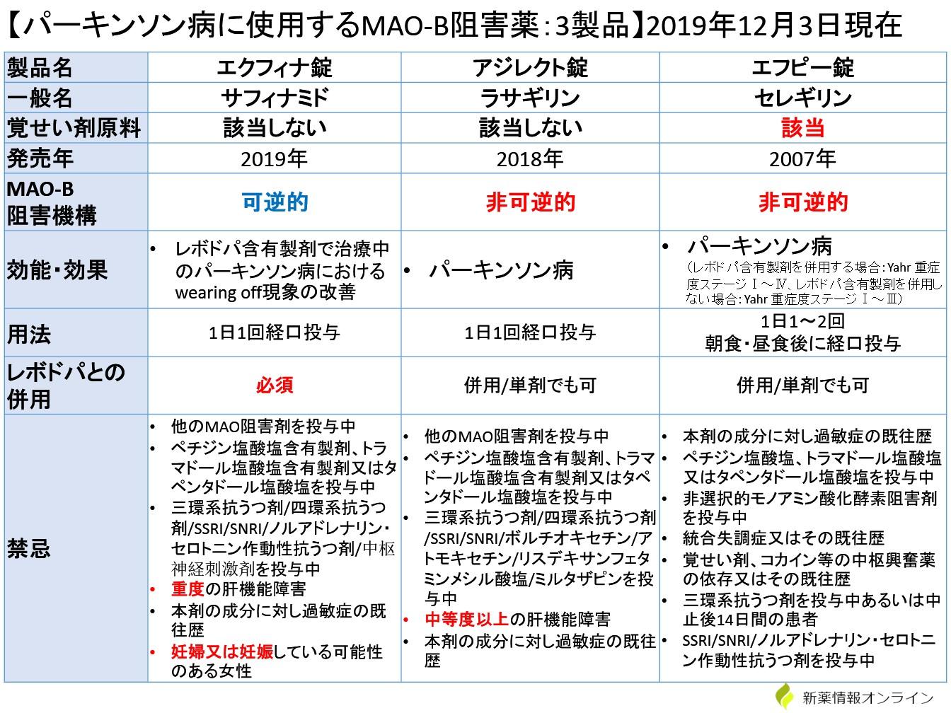 エクフィナ、アジレクト、エフピーの違い・比較一覧表:MAO-B阻害薬(パーキンソン病)