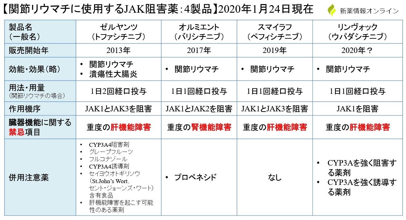 JAK阻害薬の一覧・比較表:ゼルヤンツ、オルミエント、スマイラフ、リンヴォックの違い