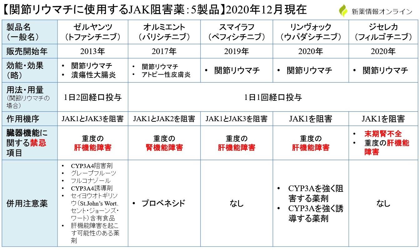 JAK阻害薬の一覧・比較表:ジセレカ、ゼルヤンツ、オルミエント、スマイラフ、リンヴォックの違い