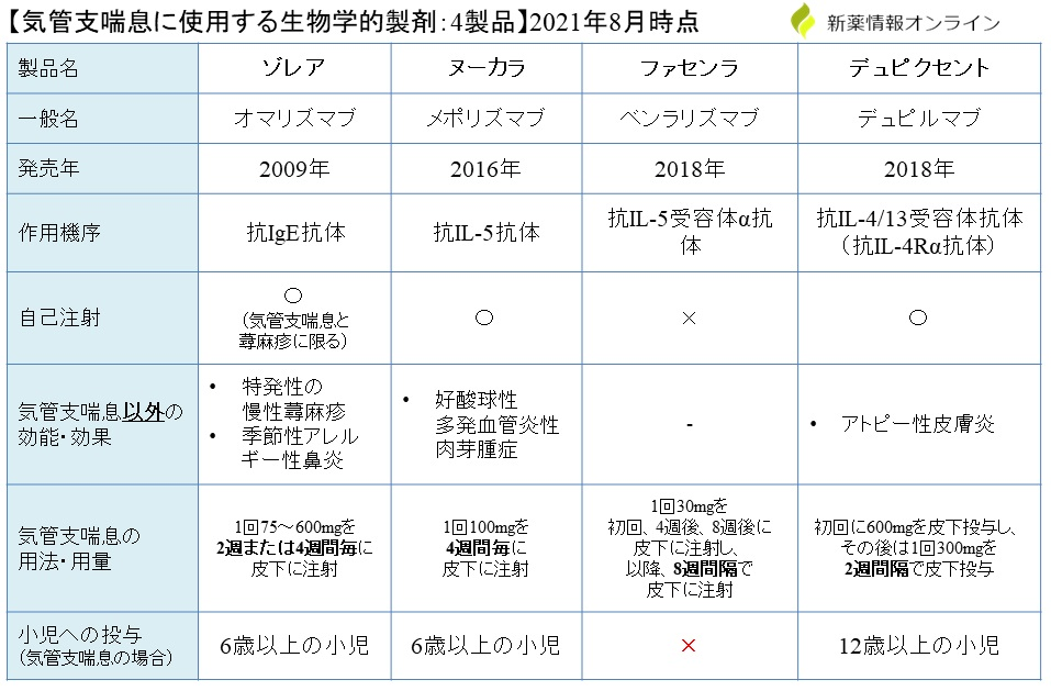 気管支喘息に使用する生物学的製剤(抗体薬)の比較・一覧表