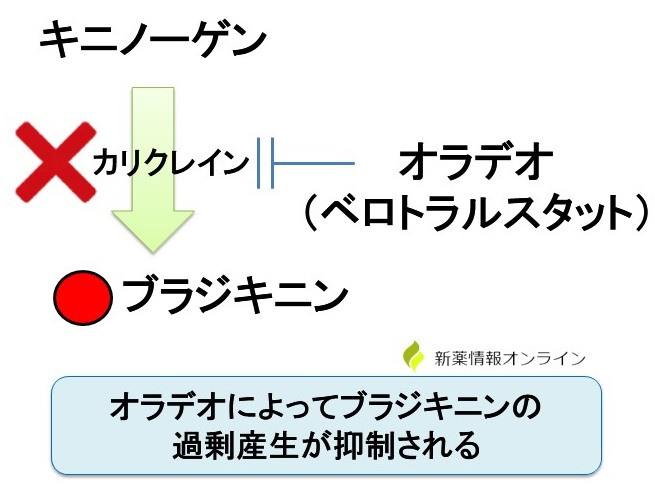 オラデオ(ベロトラルスタット)の作用機序:カリクレイン阻害薬