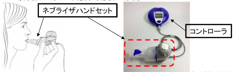 ラミラネブライザシステムの製品特徴