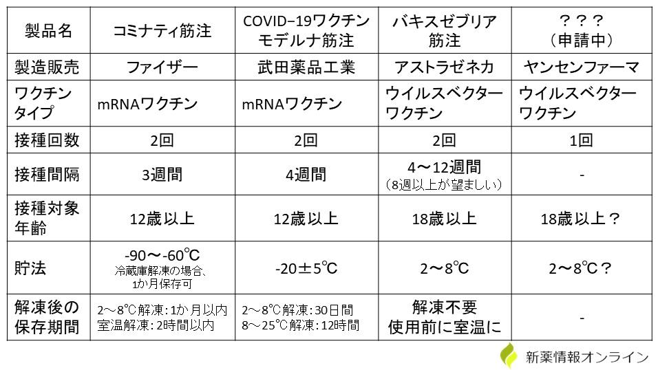 新型コロナウイルスワクチンの比較・一覧表:コミナティ、バキスゼブリア、モデルナの特徴