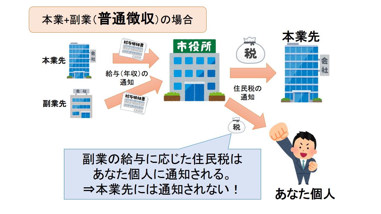 本業と副業の住民税:普通徴収の場合