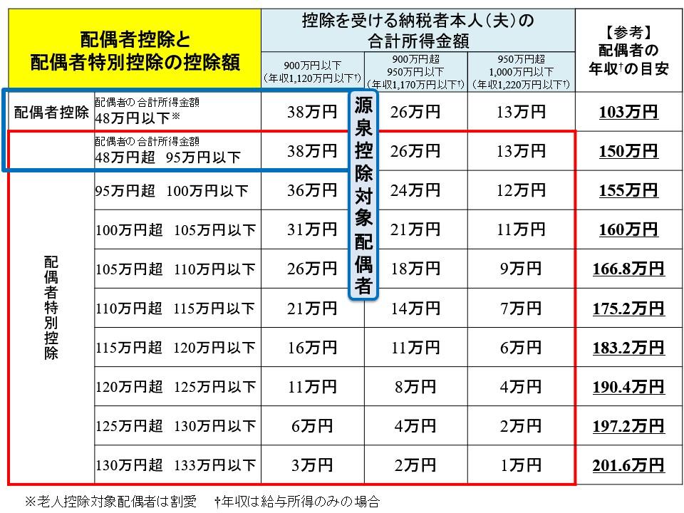 配偶者特別控除と源泉控除対象配偶者の違い:年収の目安