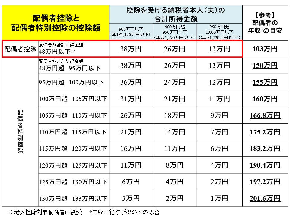 配偶者控除の控除額と年収の目安(給与所得のみの場合):38万円がMAX