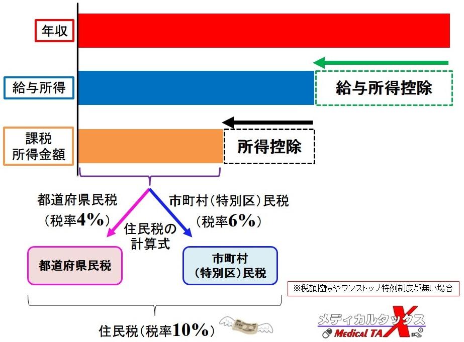 住民税の算出方法