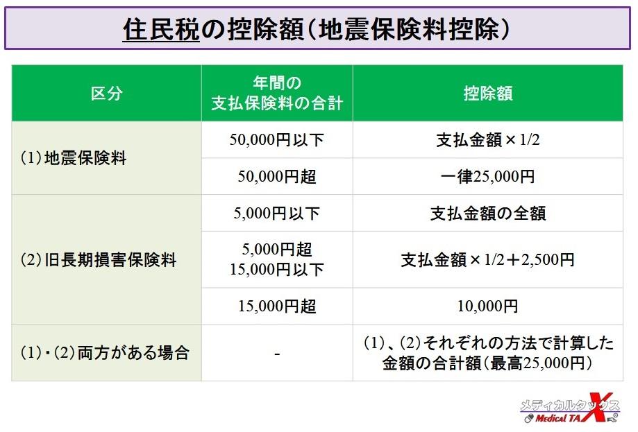 住民税の地震保険料控除