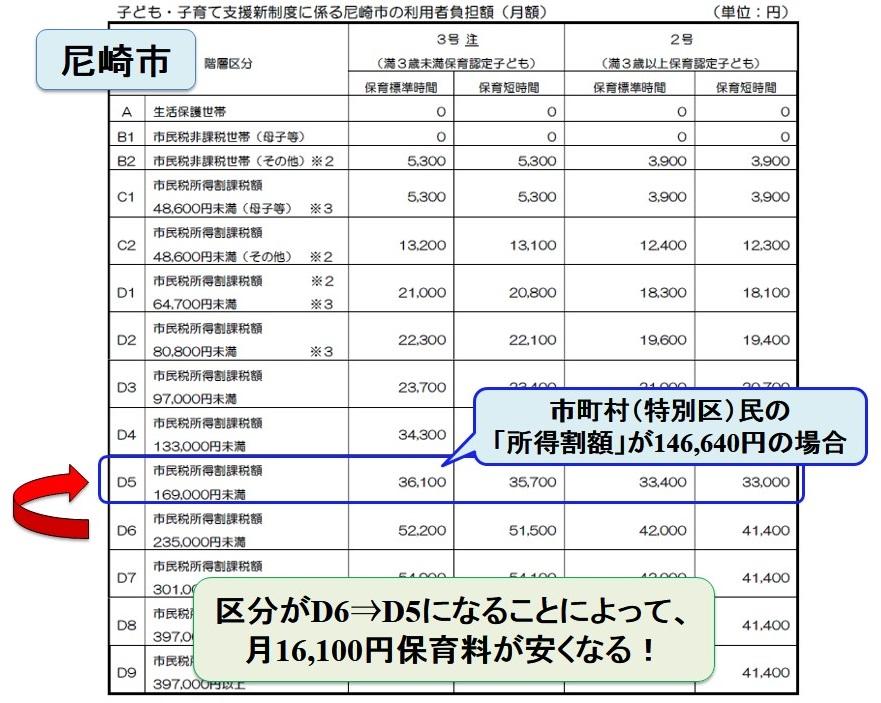 保育園料の算定基準となる所得割額のシミュレーション
