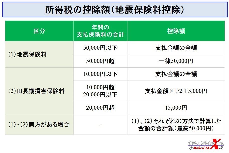 所得税の地震保険料控除