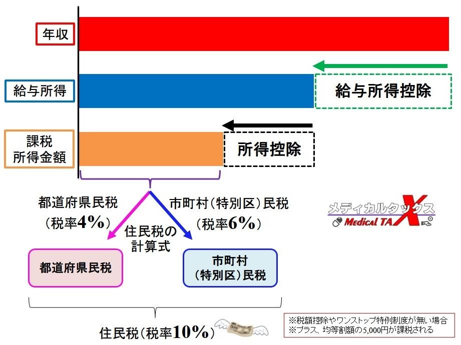 住民税の計算方法の図解イラスト