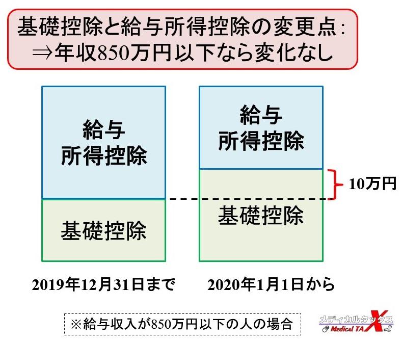 2020年税制改正時の基礎控除と給与所得控除