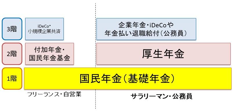 日本の年金制度は3階建て