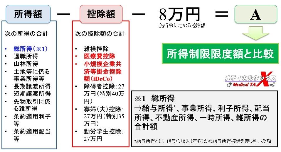子供手当における所得制限限度額の計算式(所得額と控除額の種類)