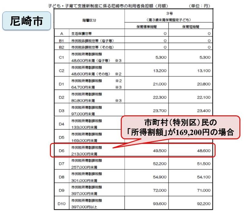 尼崎市|保育施設等の保育料(利用者負担額)について