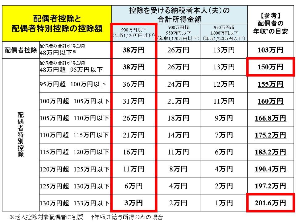 配偶者控除と配偶者特別控除の各年収ライン:150万円の壁と201.6万円の壁