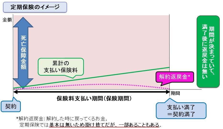 定期保険の死亡保障額と保険期間のイメージ図