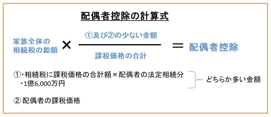 相続税の配偶者控除:1憶6000万円の控除枠がある