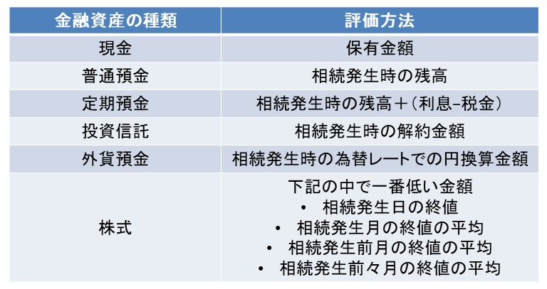 金融資産の相続税評価額