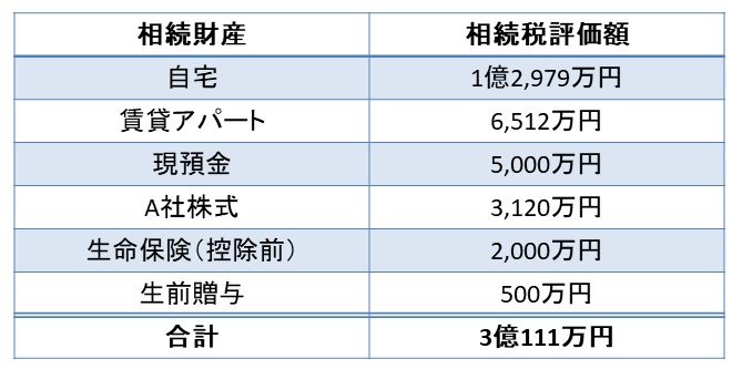 相続財産の総額のシミュレーション計算結果