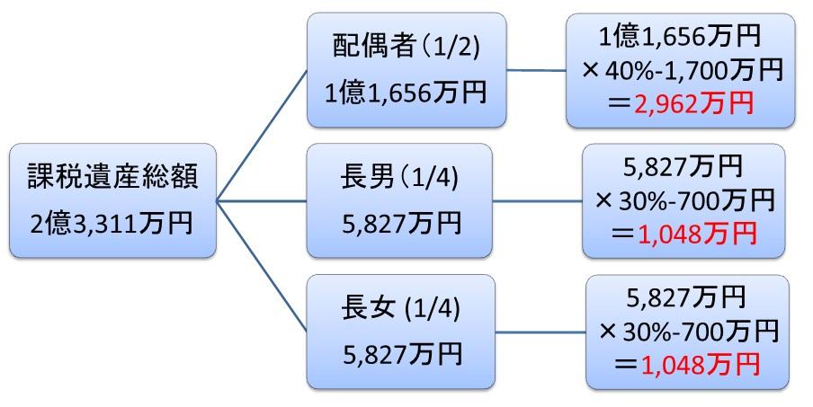 相続税の総額は法定相続割合通りに相続したと仮定して計算する