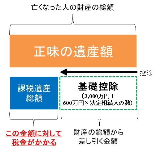 相続税の超簡単な概略図
