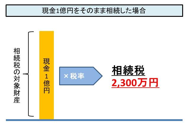 現金を保有したまま相続が発生すると、直接税率が掛けられて相続税は高額になる