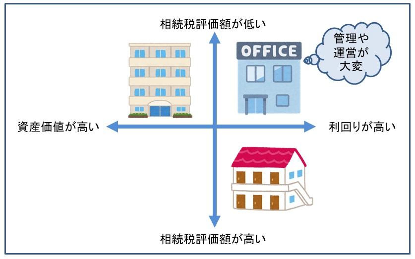 相続対策としての一棟アパート vs. マンション vs. オフィス・店舗を比較!資産価値や相続税の節税効果は?